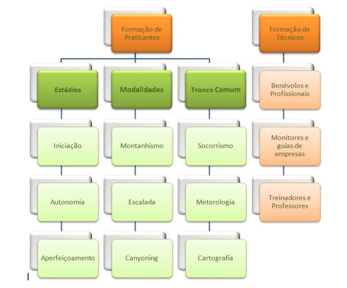 Modelos de Formação